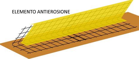 Per evitare l'erosione delle delle terre rinforzate in facciata è previsto un prodotto antierosivo