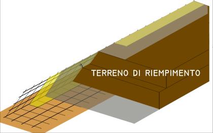Nella terra rinforzata il terreno è elemento strutturale