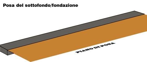 Sul piano di posa viene realizzata una struttura fondale
